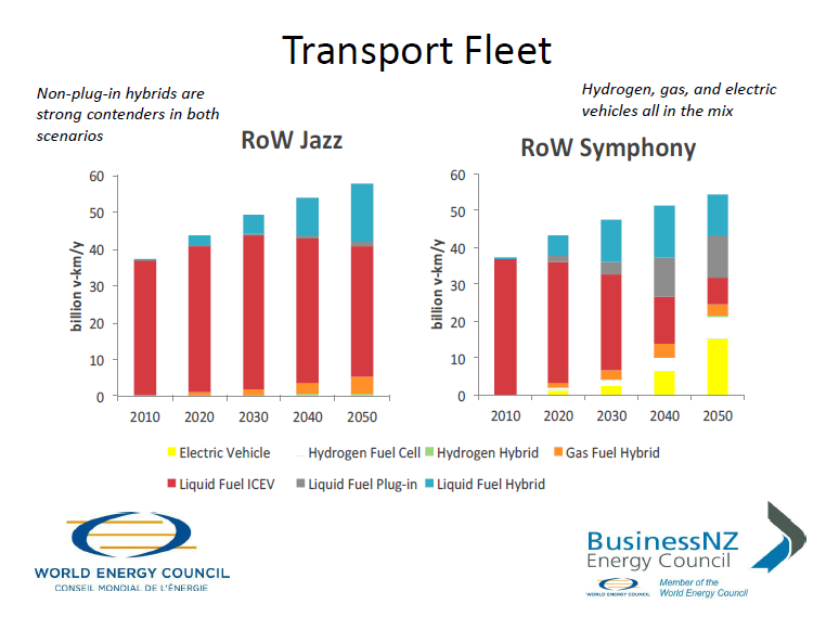 BEC2050 Transport slide